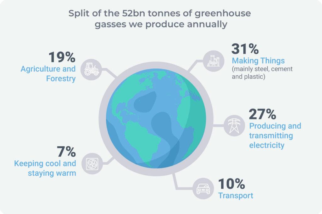 Global greenhouse gas emissions breakdown