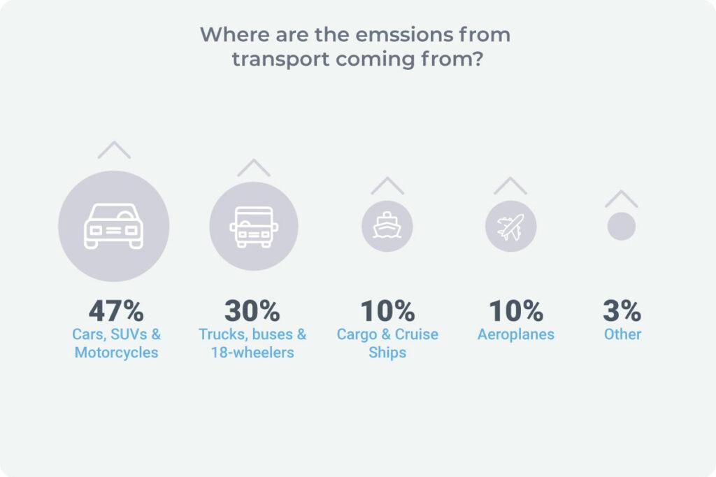 Global transport emissions percentages